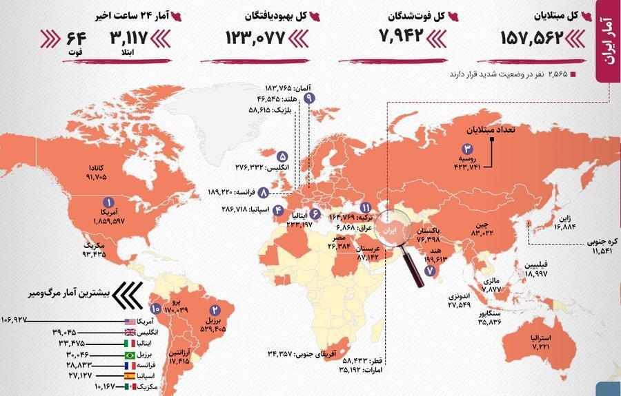 آخرین آمار رسمی کرونا در ایران و جهان ، کشورهای دارای بالاترین آمار ، 6 استان ایران در شرایط هشدار؛ یک استان قرمز